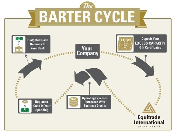 Image depicting the barter cycle